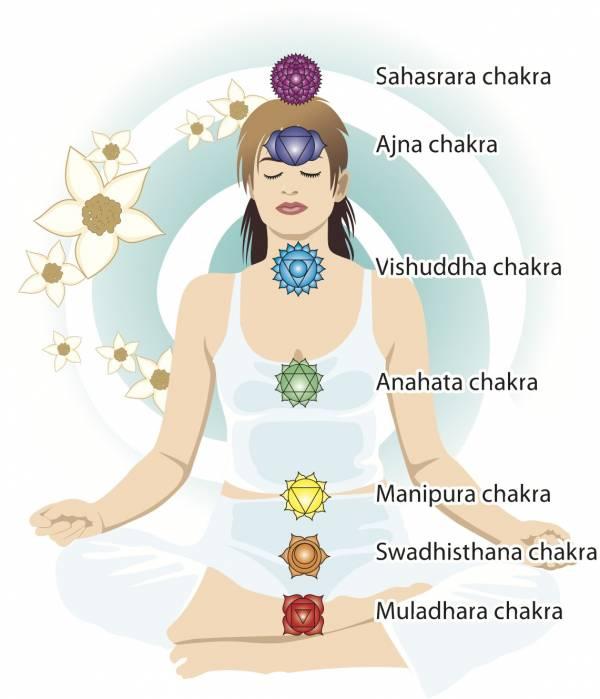 Chakra healing - chakra map